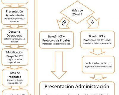 Proyecto ICT. Pasos a seguir