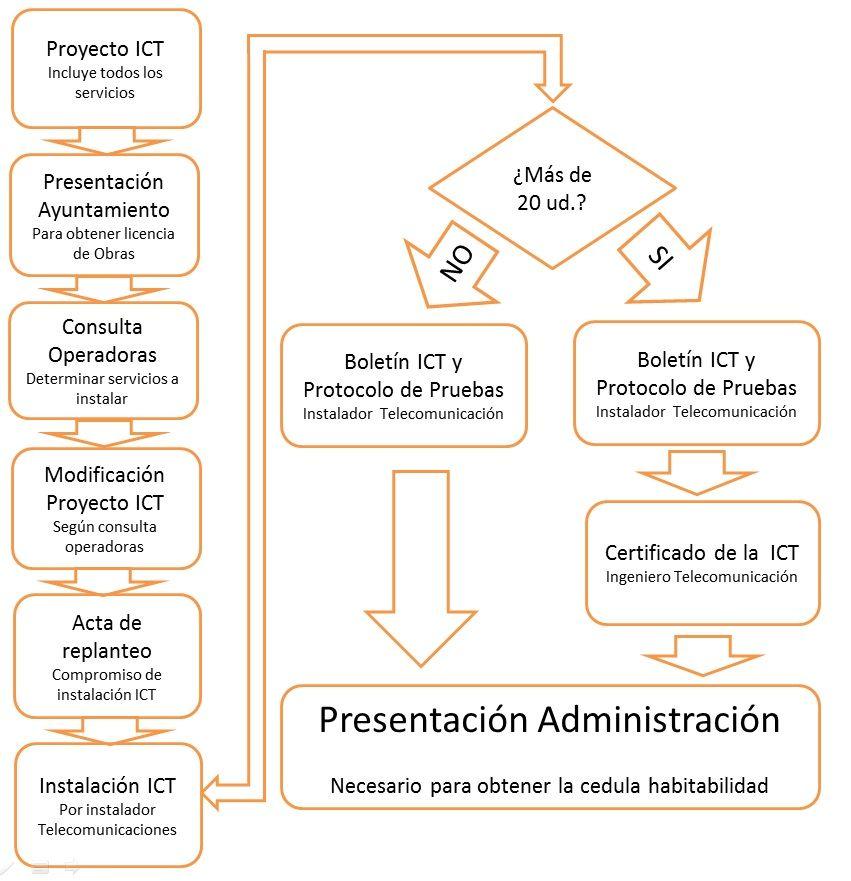 Proyecto ICT, implantación
